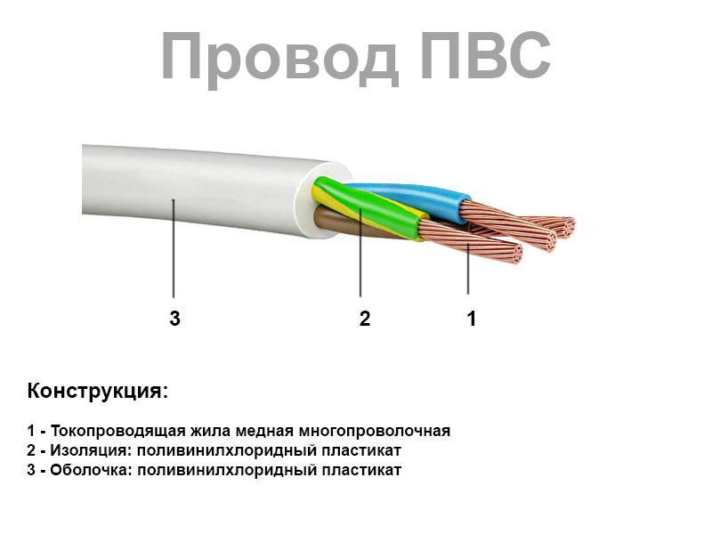 Провод выпускается с числом жил от 1 до 5, состоящих из отдельных медных нитей
